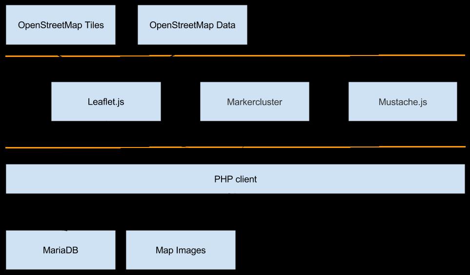 OMap Mapper techniques